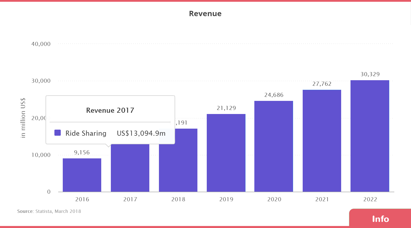 revenue stats in the ridesharing segment