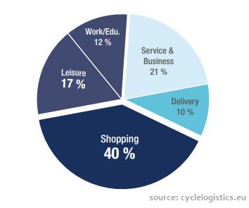 Cargo Bikes Delivery Service